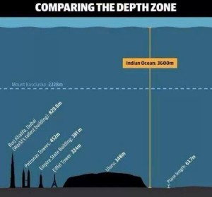 Depth of indian ocean